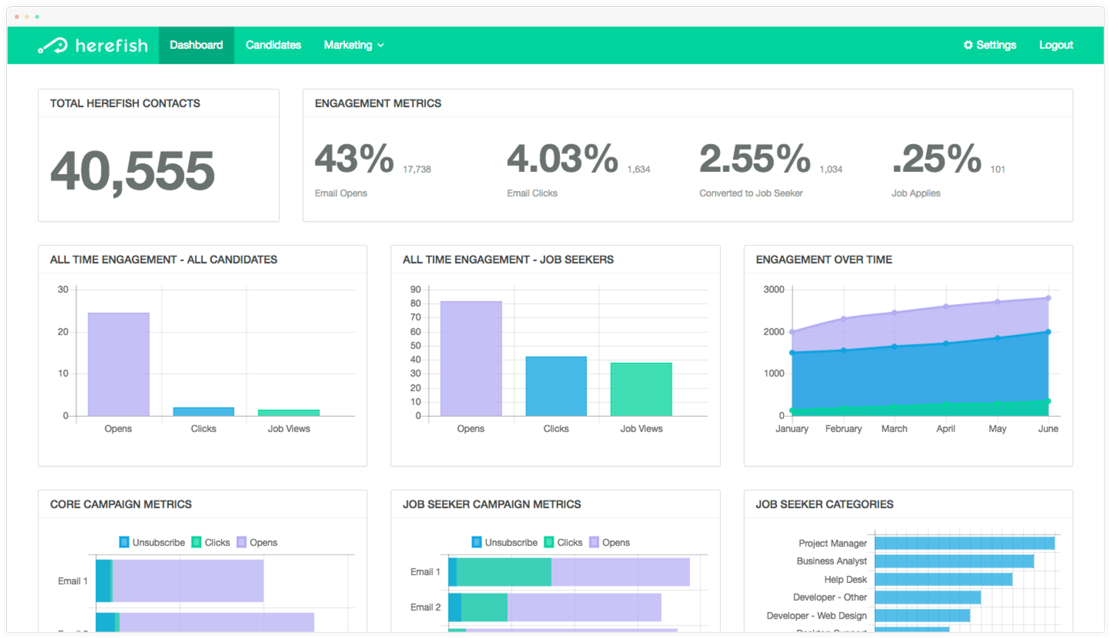 herefish dashboard