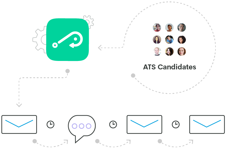 automated candidate messages