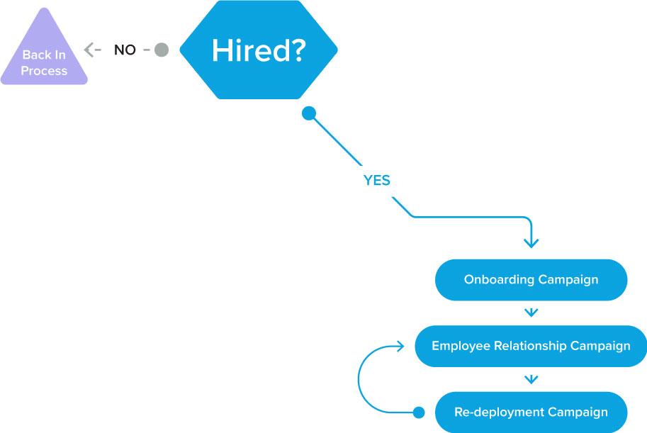 redeployment-workflow