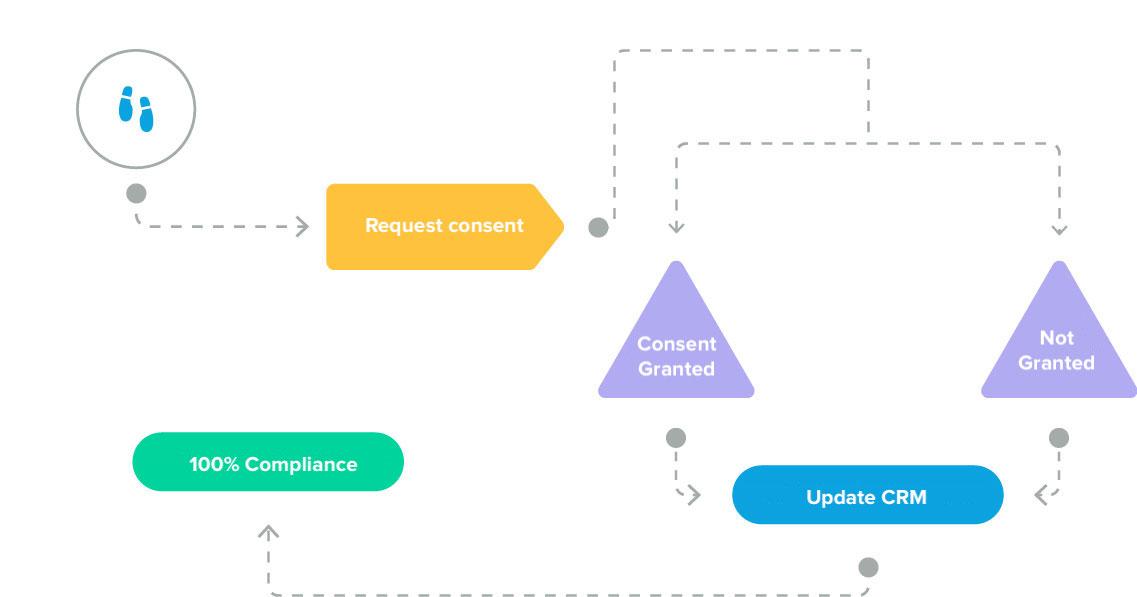 consent workflow