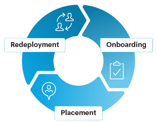 onboarding-placement-redeployment@2x
