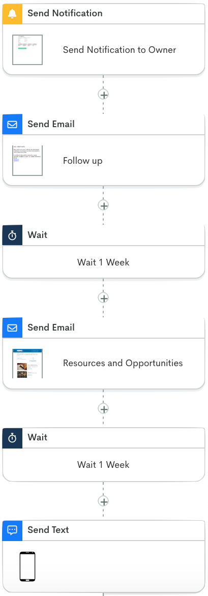 workflow screenshot for candidate submission notification